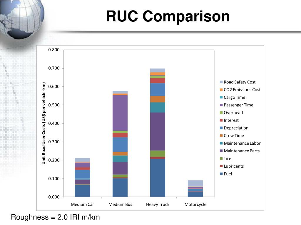 RUC Comparison