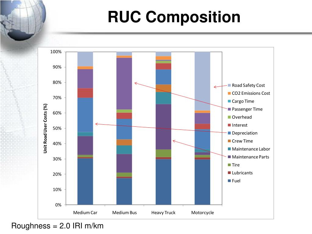 RUC Composition
