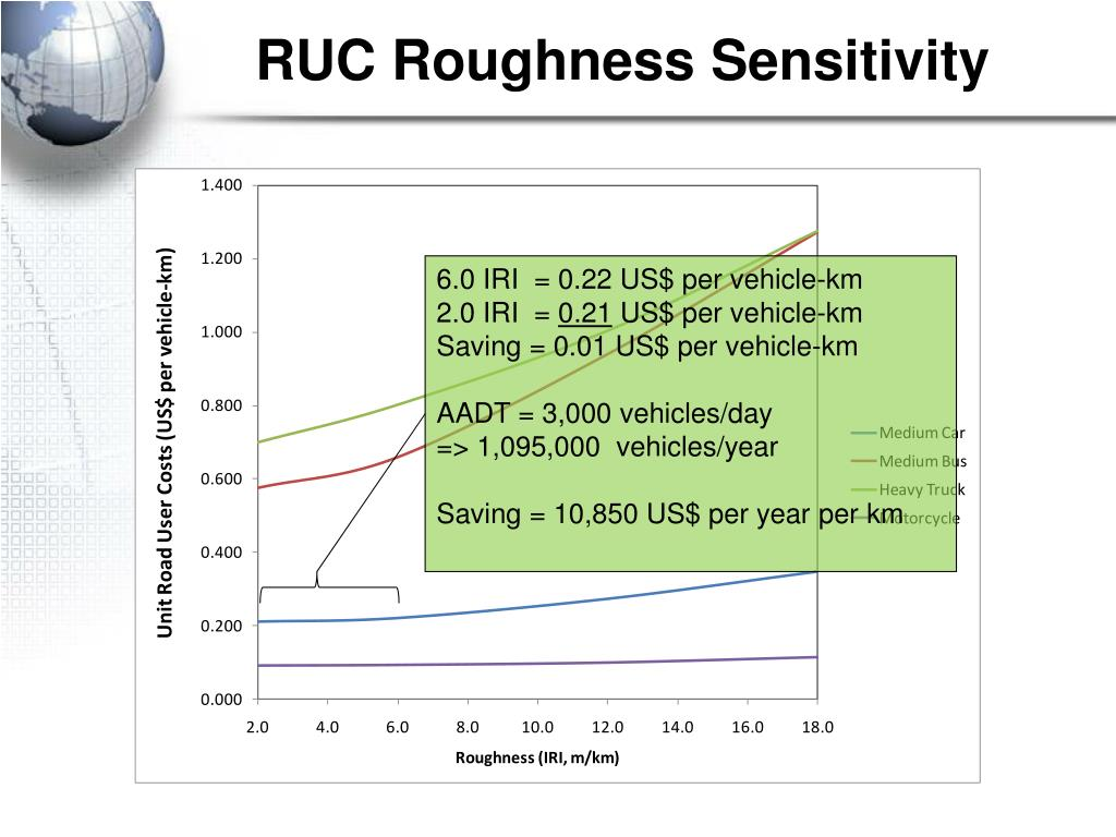 RUC Roughness Sensitivity