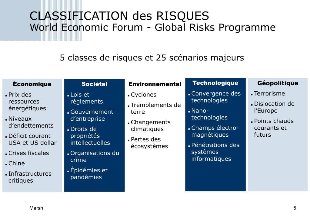 CLASSIFICATION des RISQUES