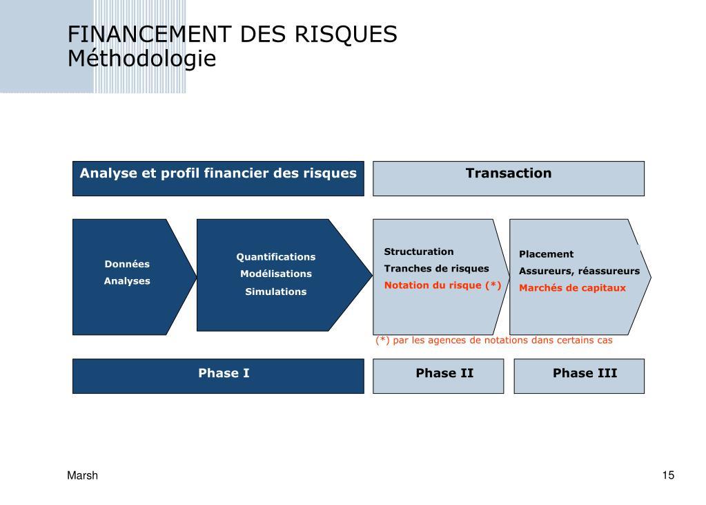 FINANCEMENT DES RISQUES