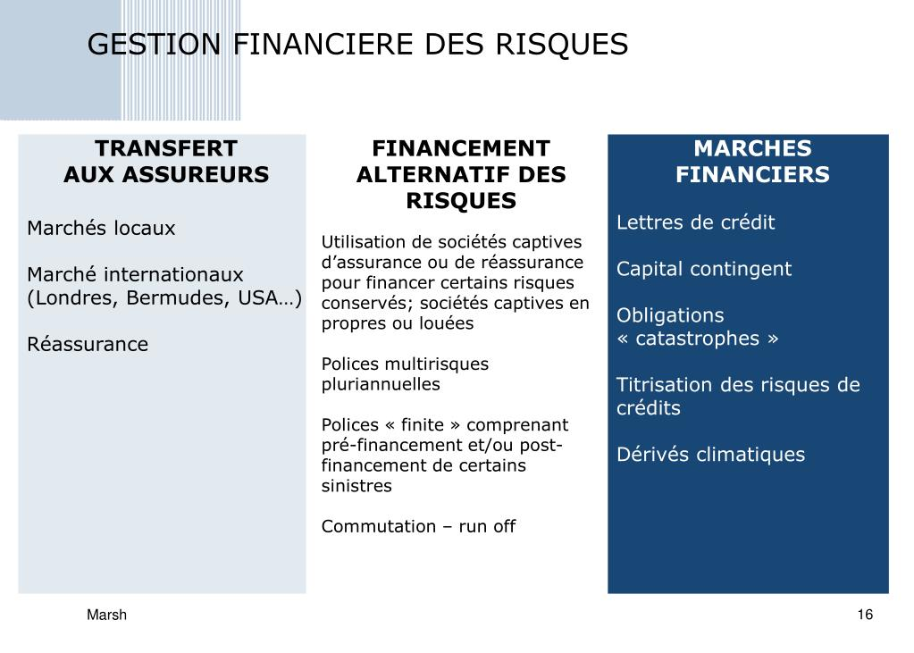 GESTION FINANCIERE DES RISQUES