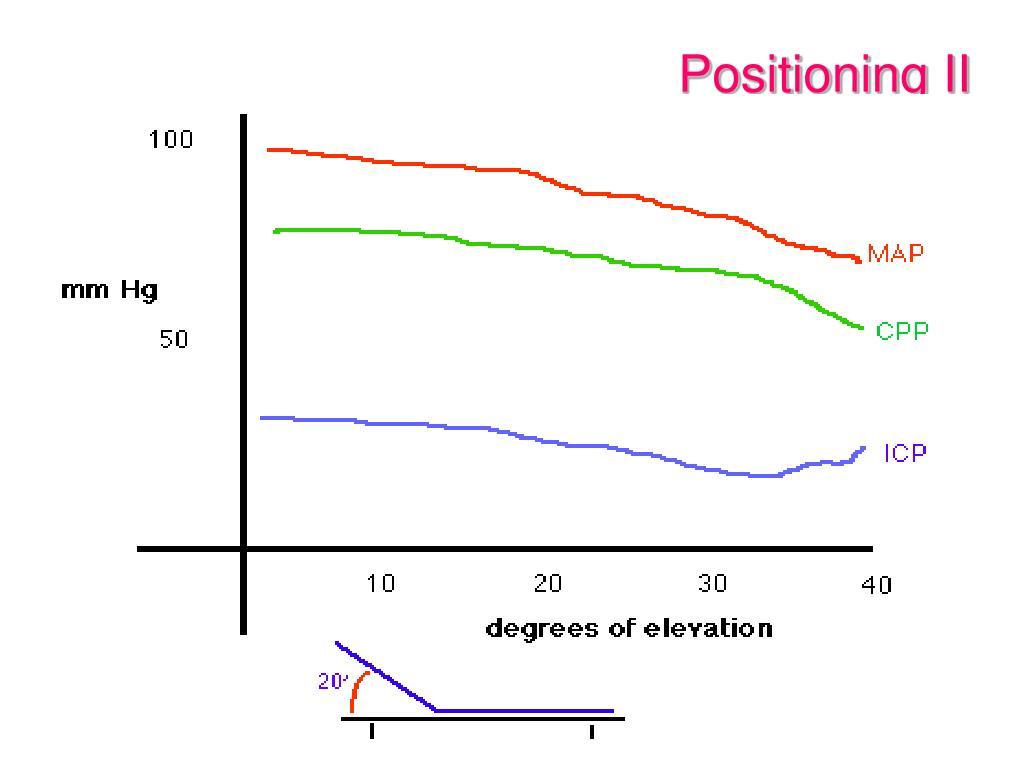 Positioning II