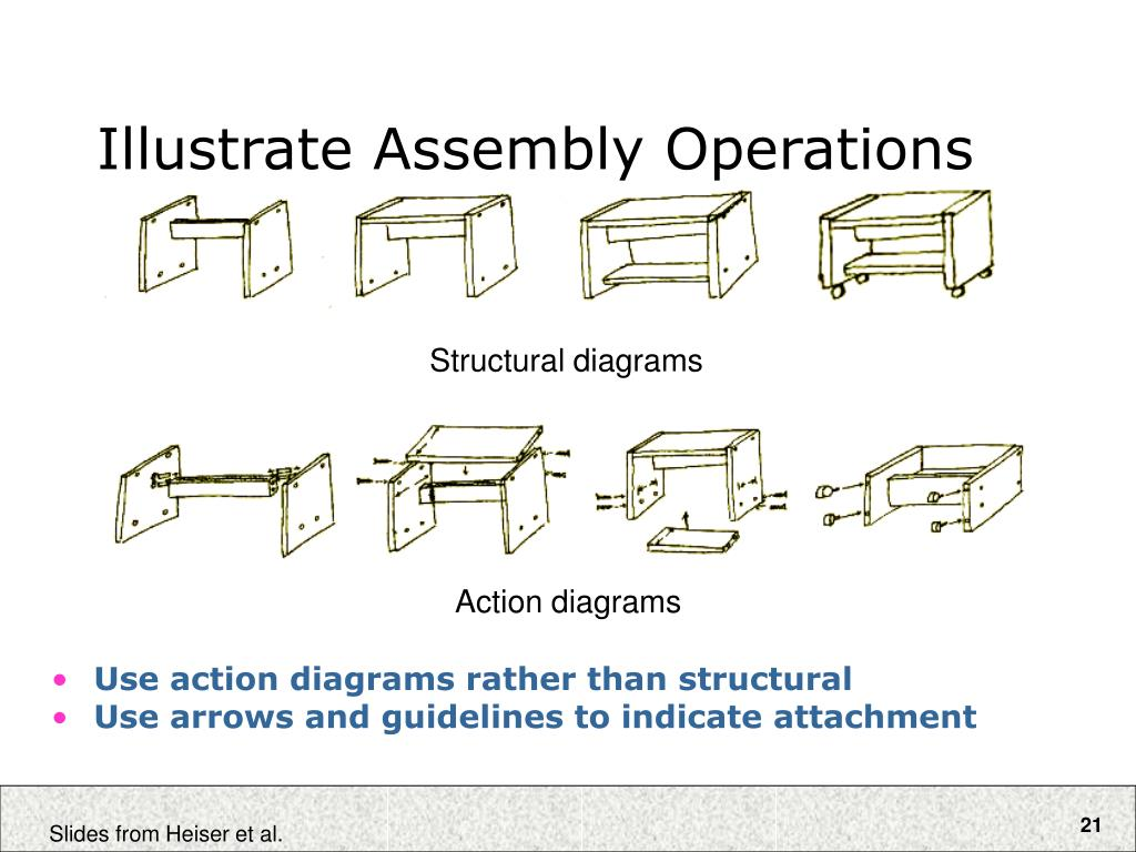 Illustrate Assembly Operations