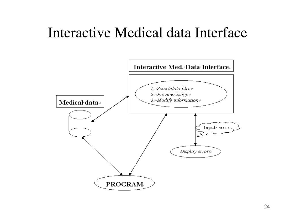 Interactive Medical data Interface