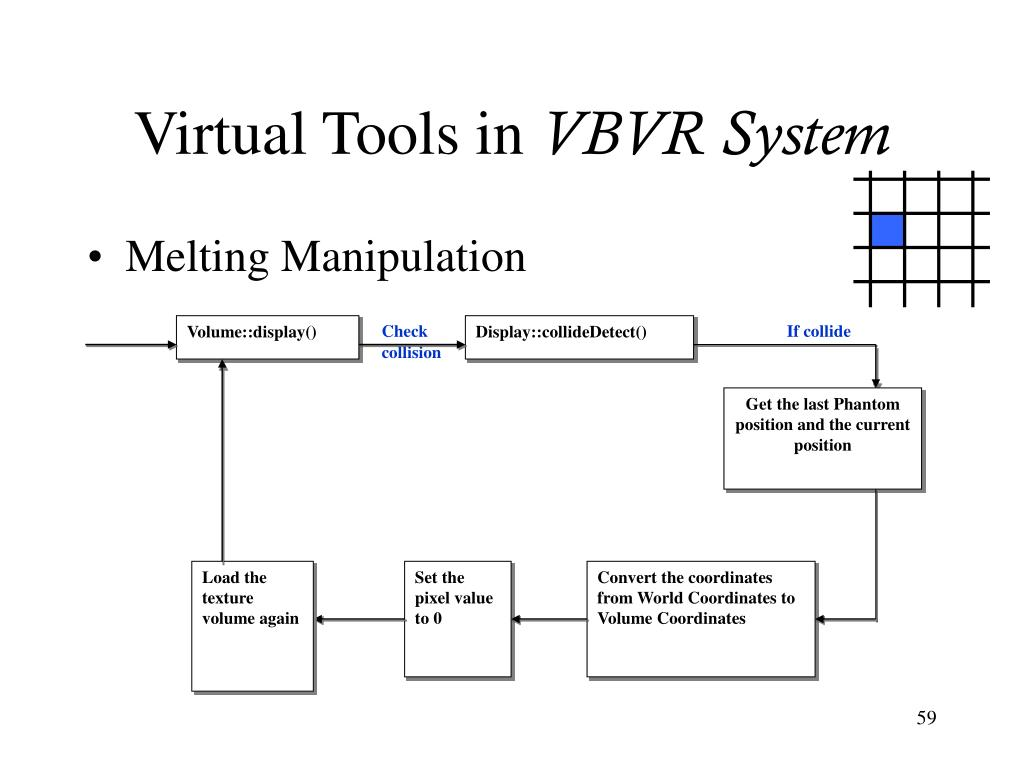 Virtual Tools in