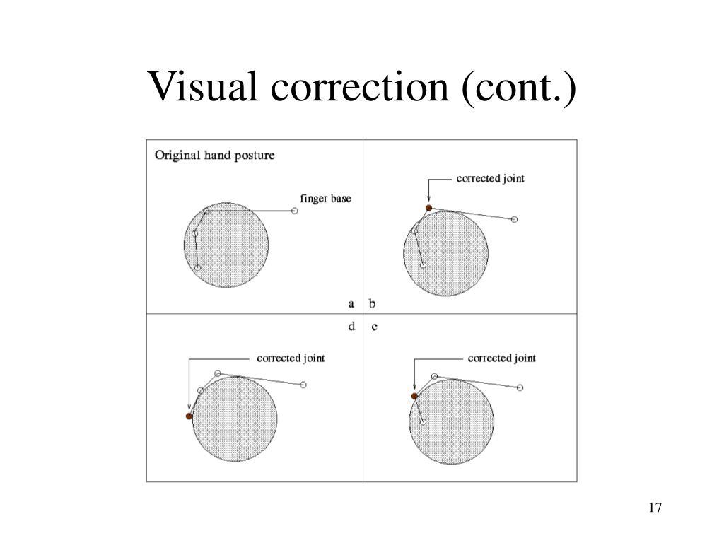 Visual correction (cont.)