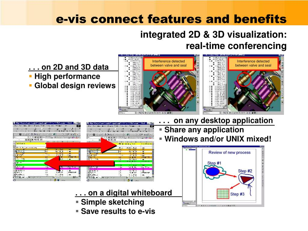 e-vis connect features and benefits