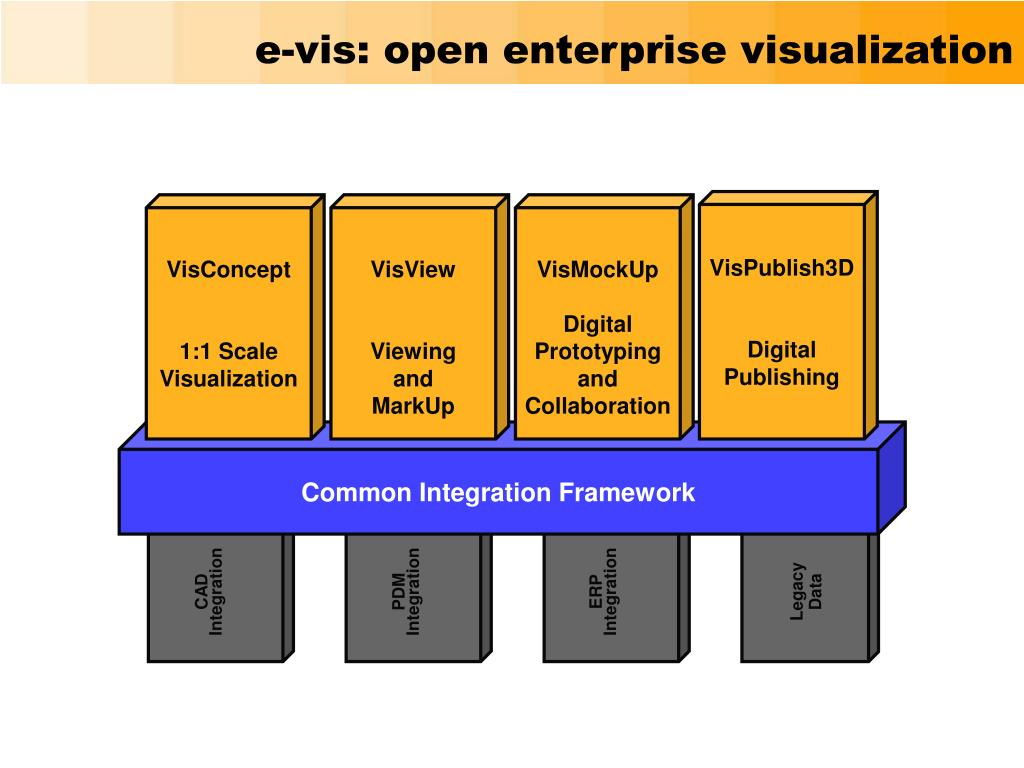 e-vis: open enterprise visualization