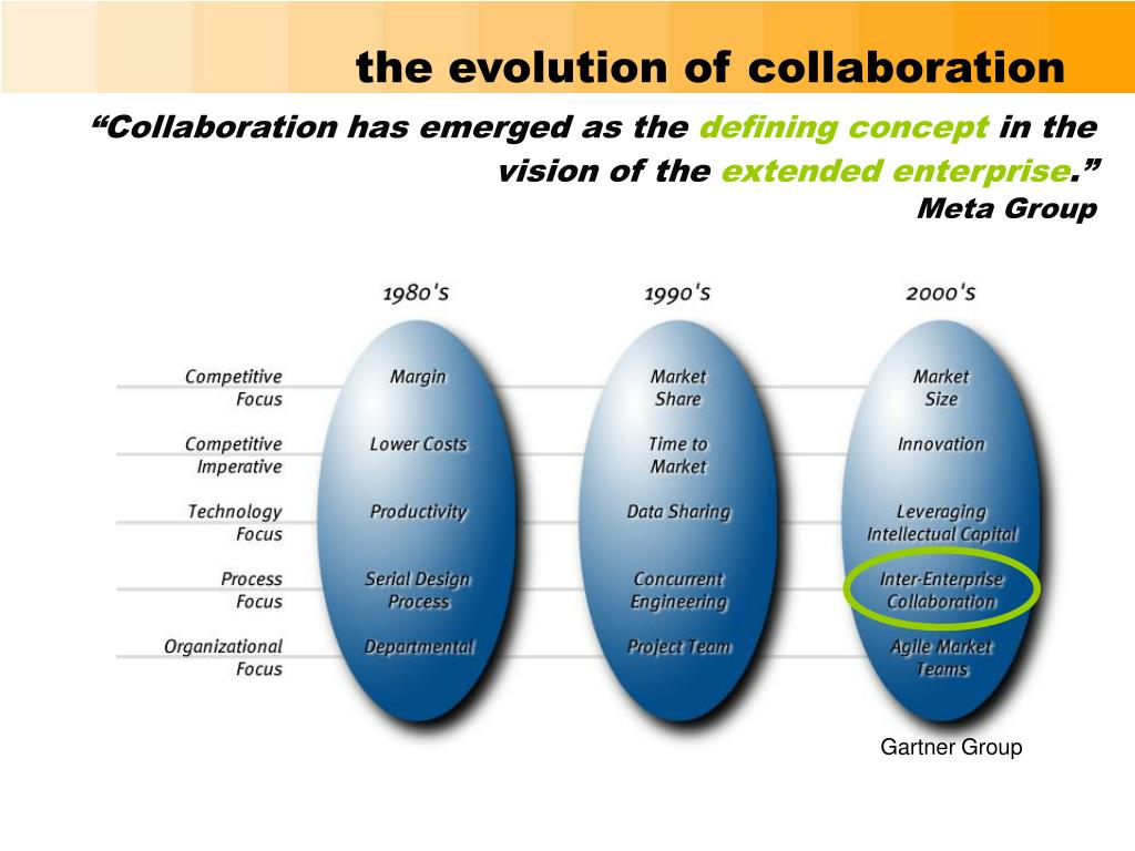 the evolution of collaboration