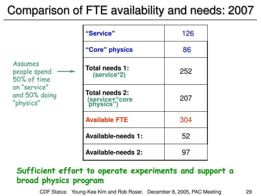 Comparison of FTE availability and needs: 2007