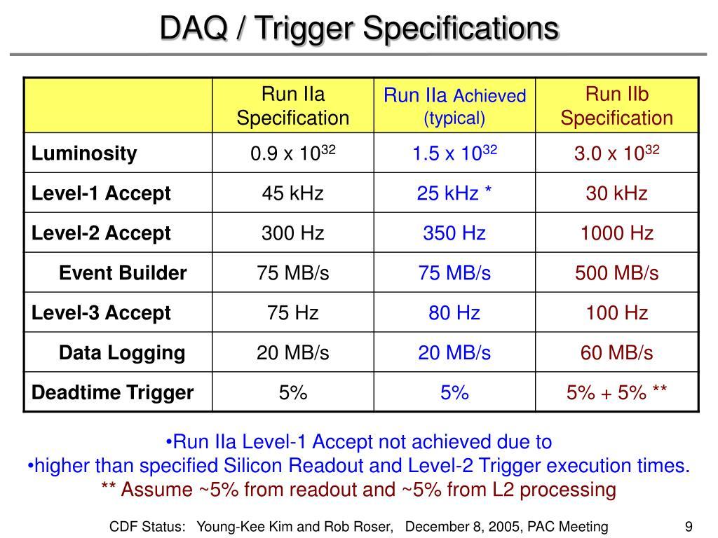 DAQ / Trigger Specifications