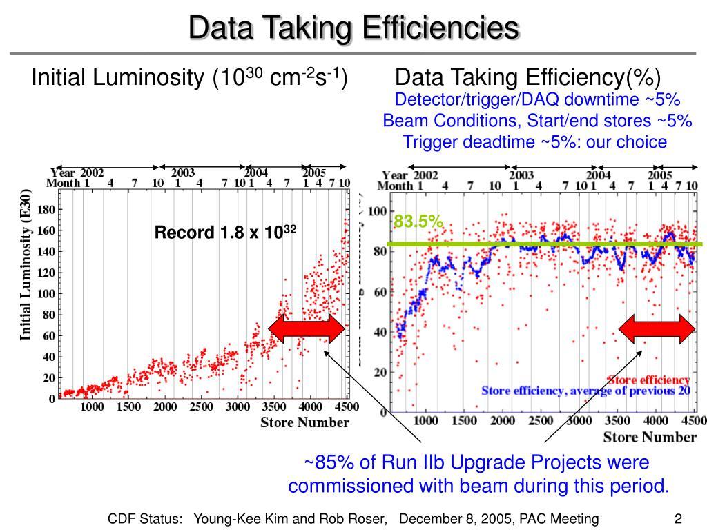 Data Taking Efficiencies