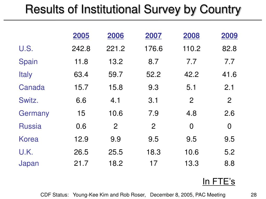 Results of Institutional Survey by Country