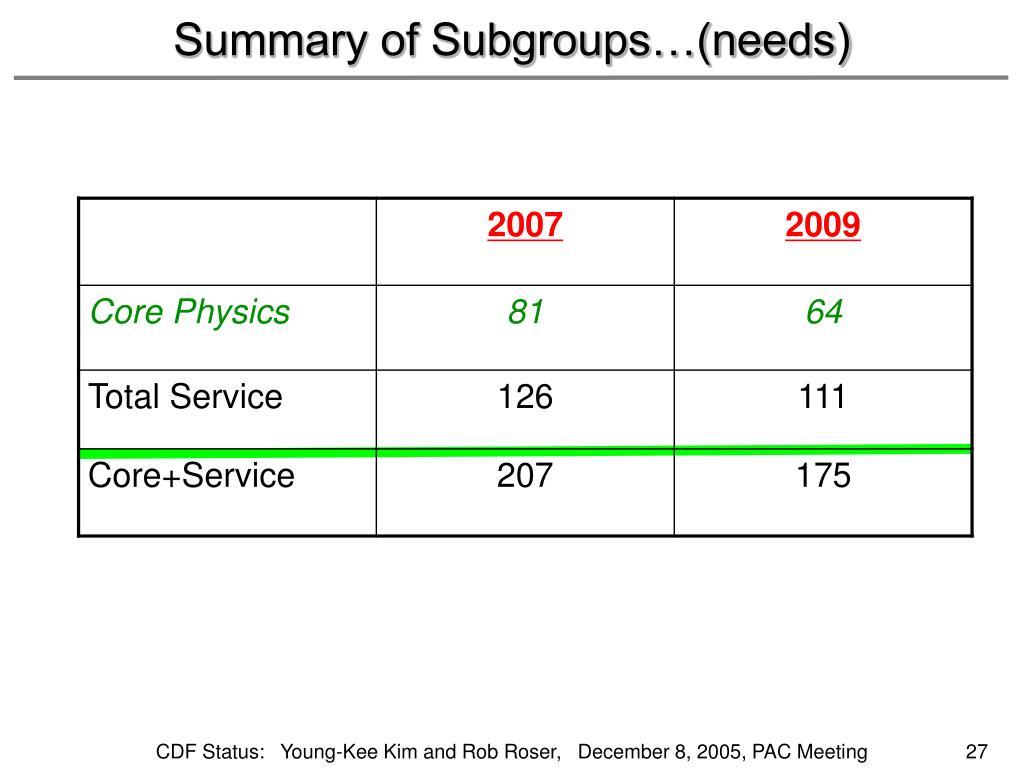 Summary of Subgroups…(needs)