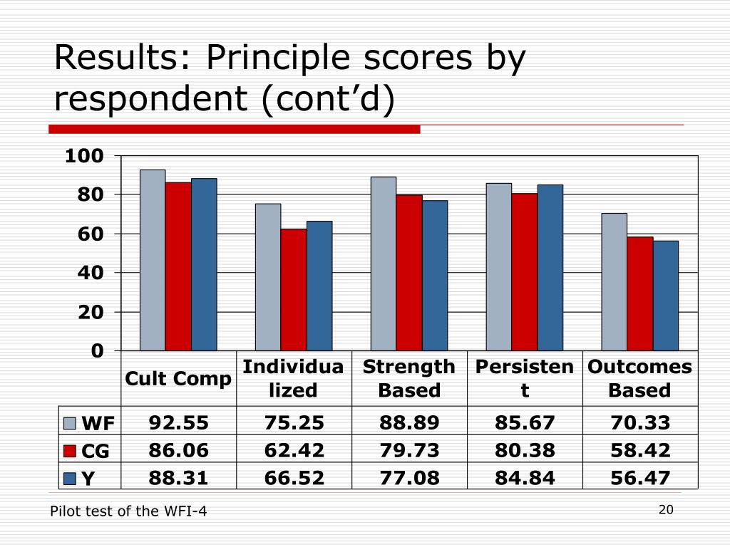 Results: Principle scores by respondent (cont'd)
