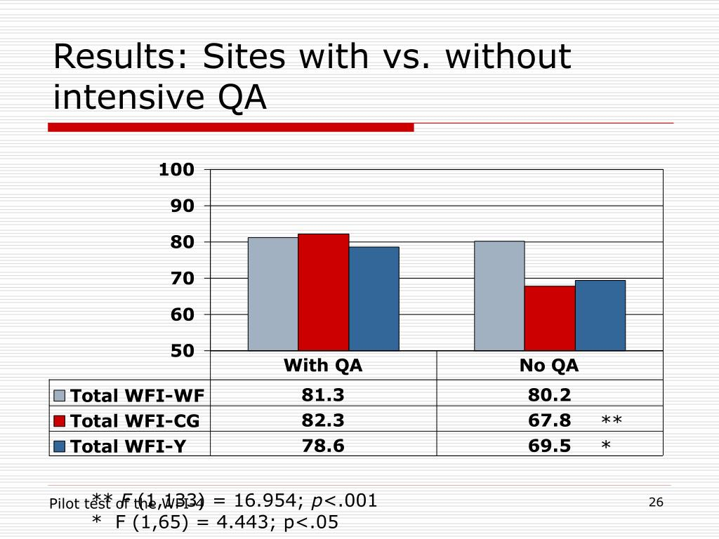 Results: Sites with vs. without intensive QA