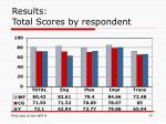 results total scores by respondent
