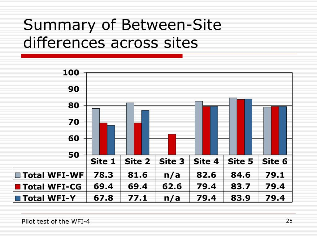 Summary of Between-Site differences across sites