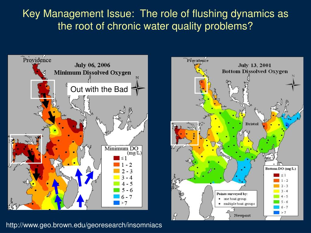 Key Management Issue:  The role of flushing dynamics as the root of chronic water quality problems?