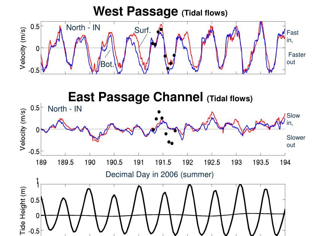 West Passage