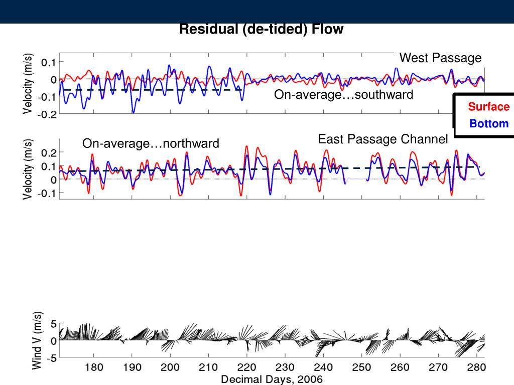 Residual (de-tided) Flow