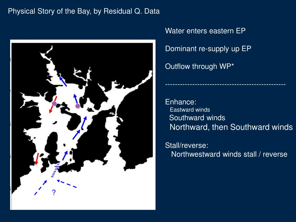 Physical Story of the Bay, by Residual Q. Data