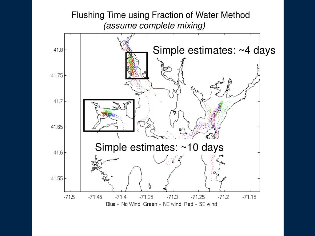 Flushing Time using Fraction of Water Method