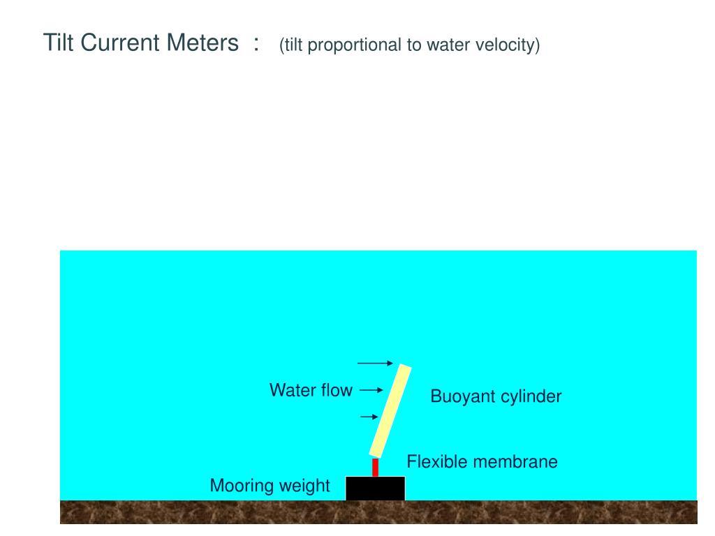 Tilt Current Meters  :