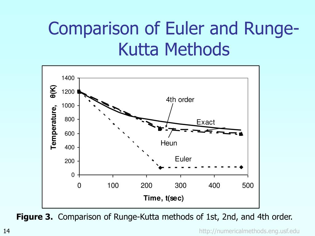 Comparison of Euler and Runge-Kutta Methods