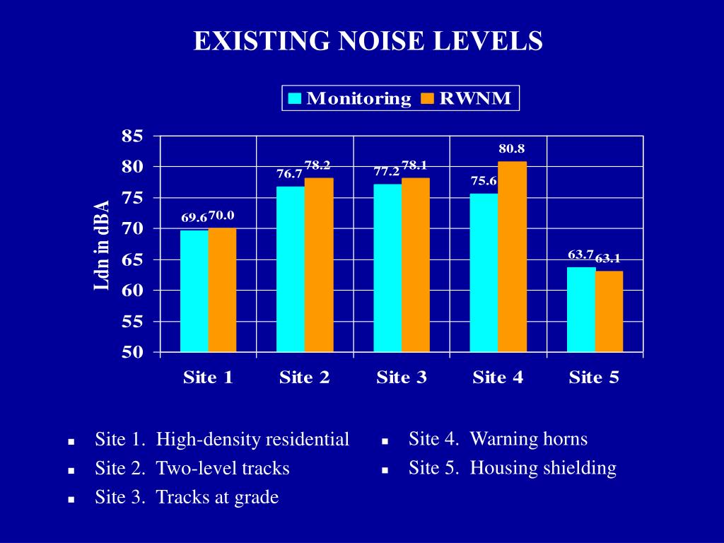 EXISTING NOISE LEVELS