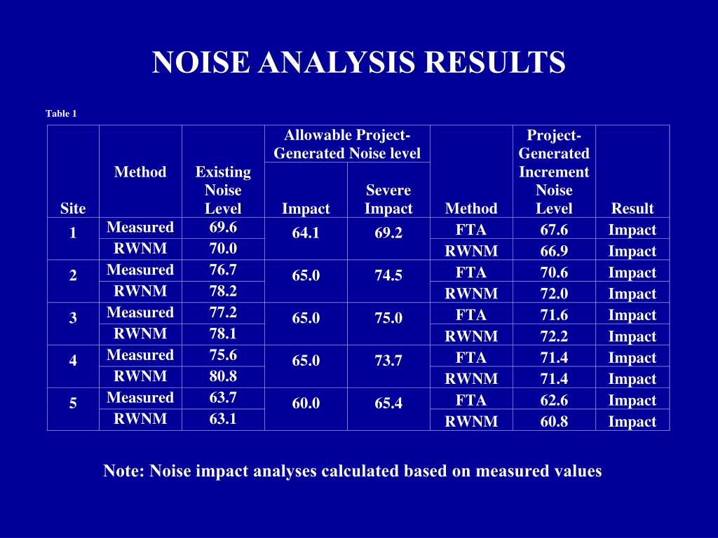 NOISE ANALYSIS RESULTS