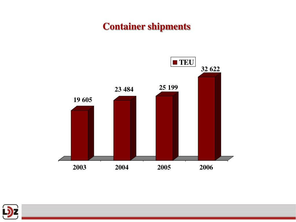 Container shipments
