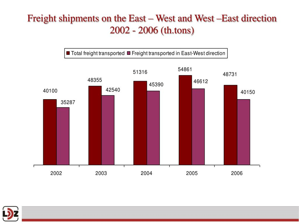 Freight shipments on the East – West and West –East direction