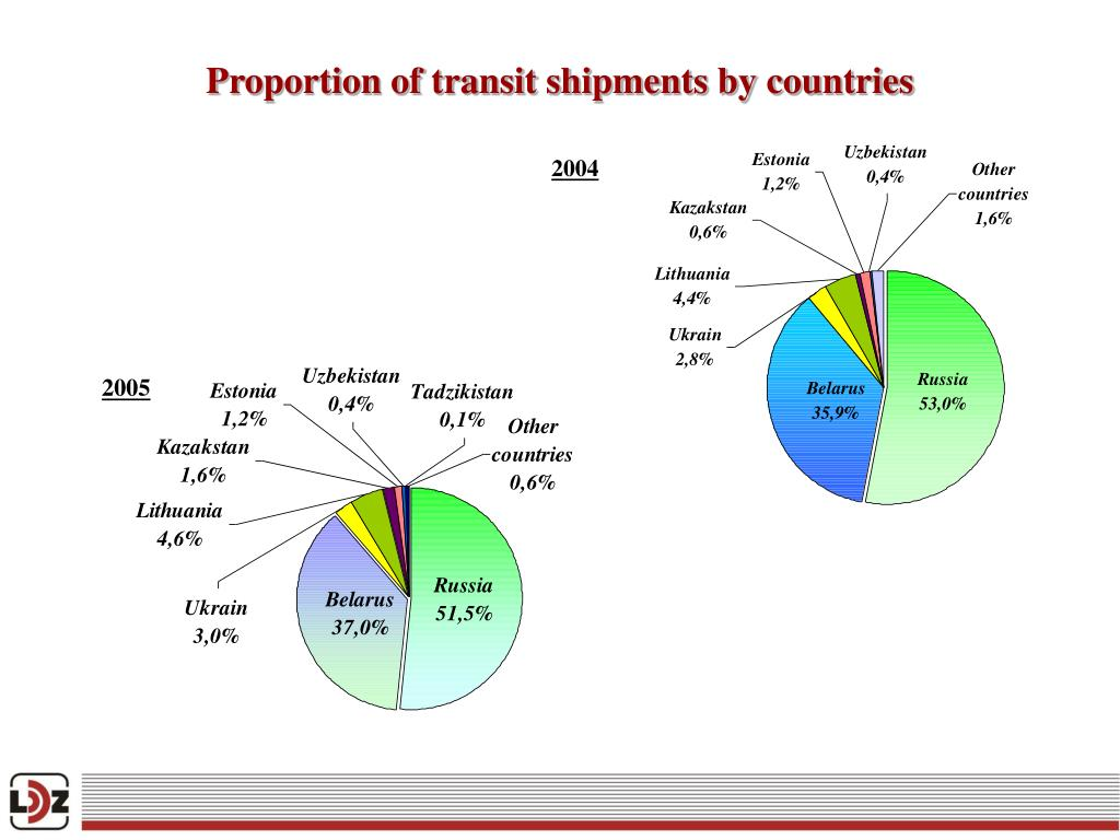 Proportion of transit shipments by countries