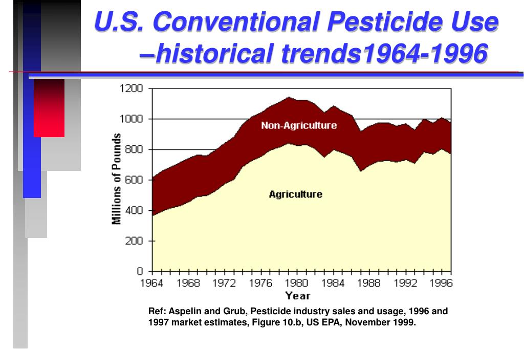 U.S. Conventional Pesticide Use