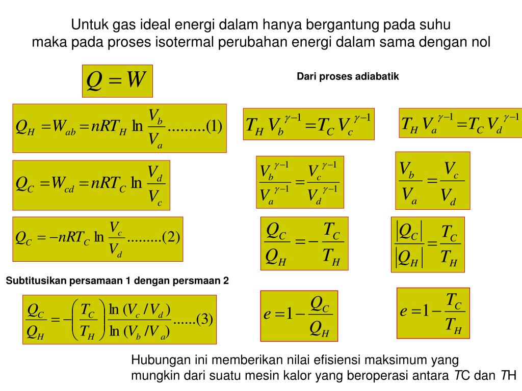 Untuk gas ideal energi dalam hanya bergantung pada suhu