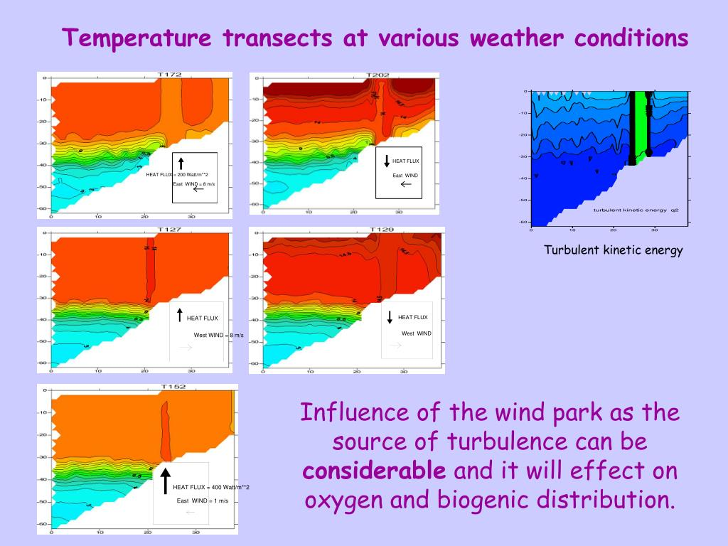 Temperature transects at various weather conditions