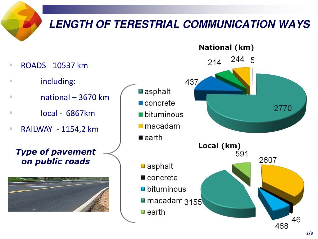 LENGTH OF TERESTRIAL COMMUNICATION WAYS