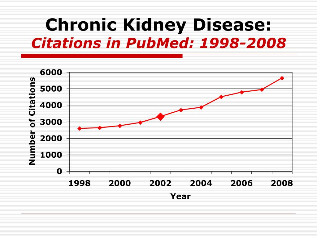 Chronic Kidney Disease: