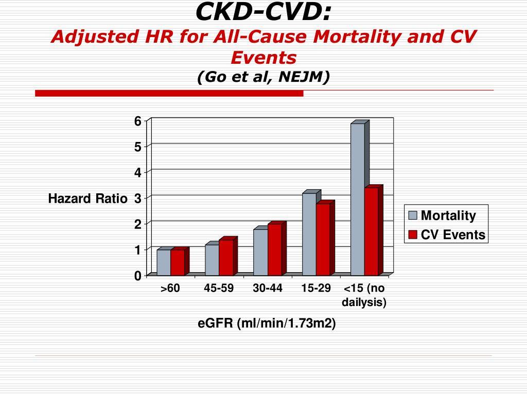 CKD-CVD: