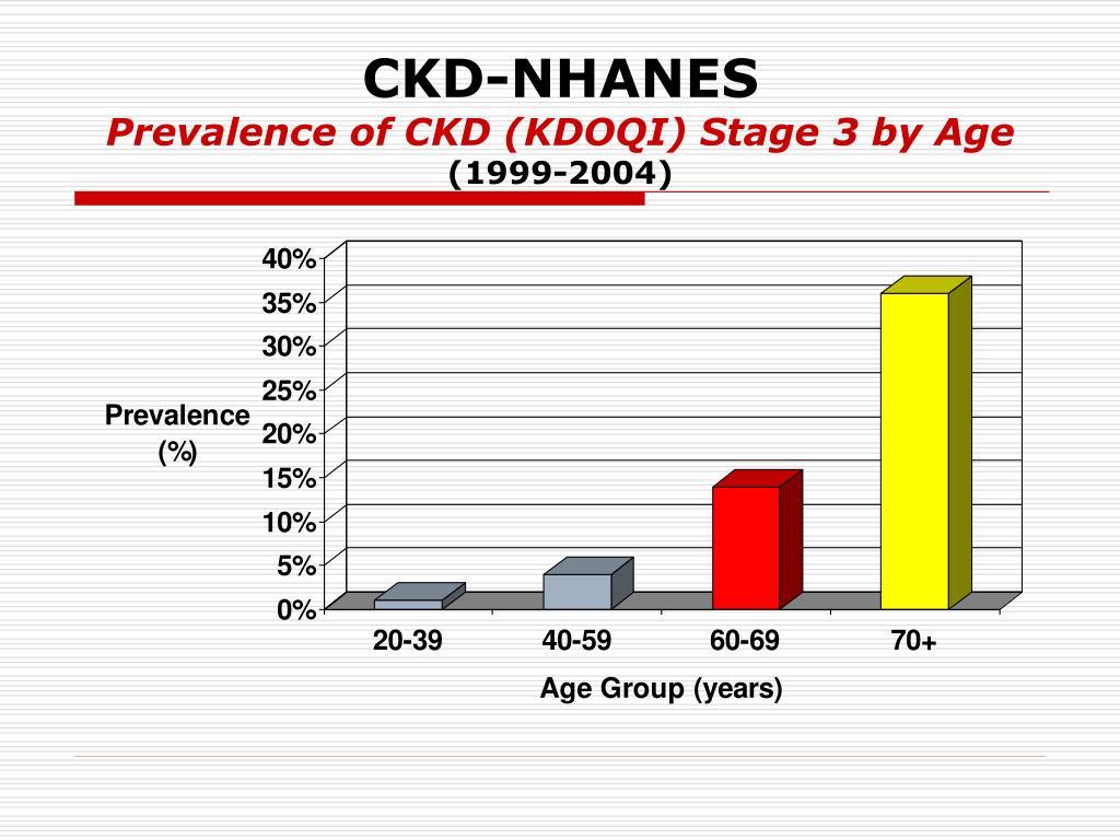 CKD-NHANES