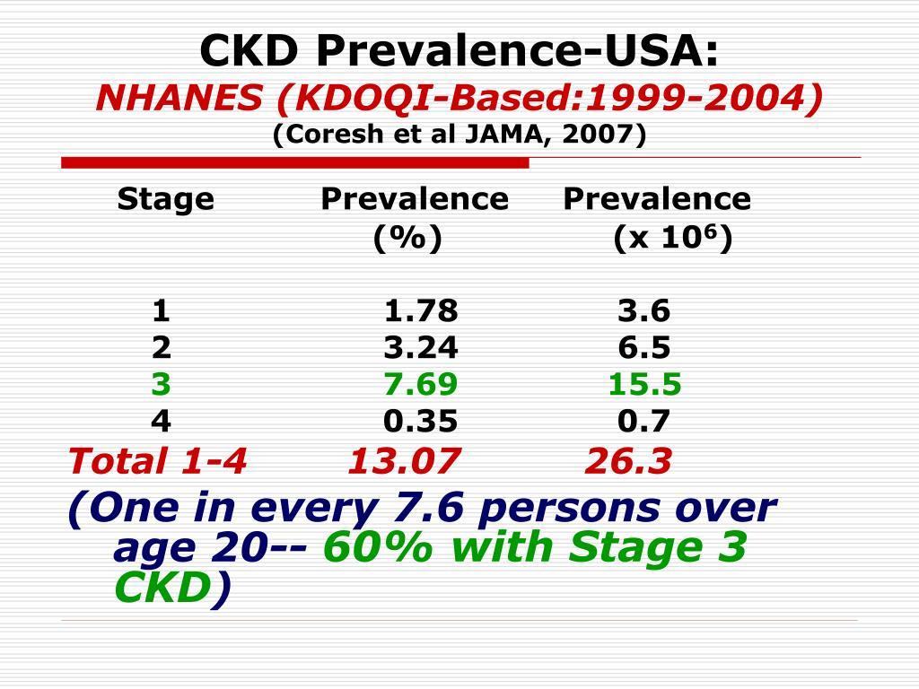 CKD Prevalence-USA: