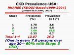 ckd prevalence usa nhanes kdoqi based 1999 2004 coresh et al jama 2007
