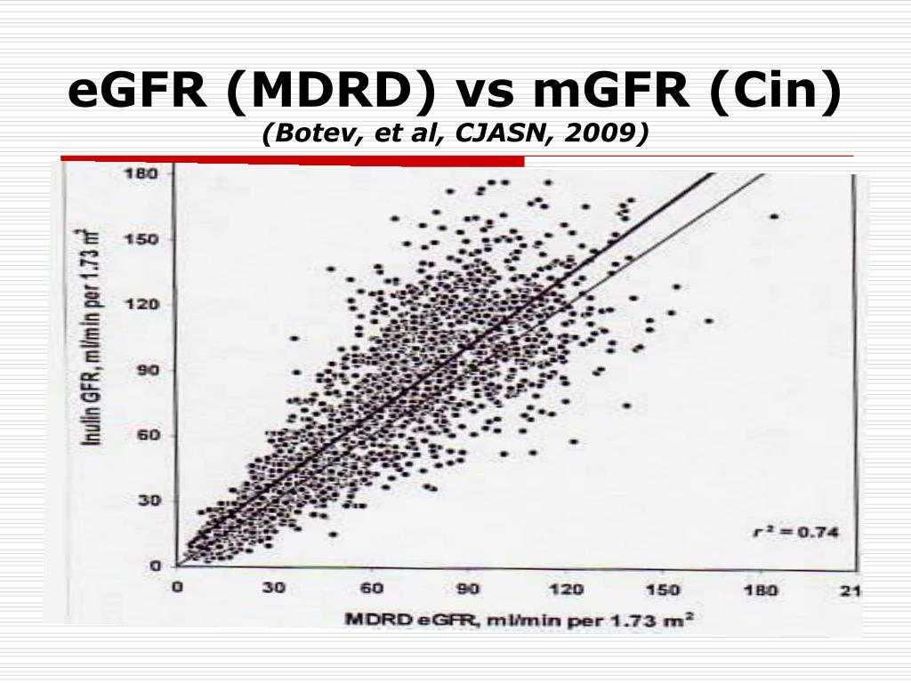 eGFR (MDRD) vs mGFR (Cin)