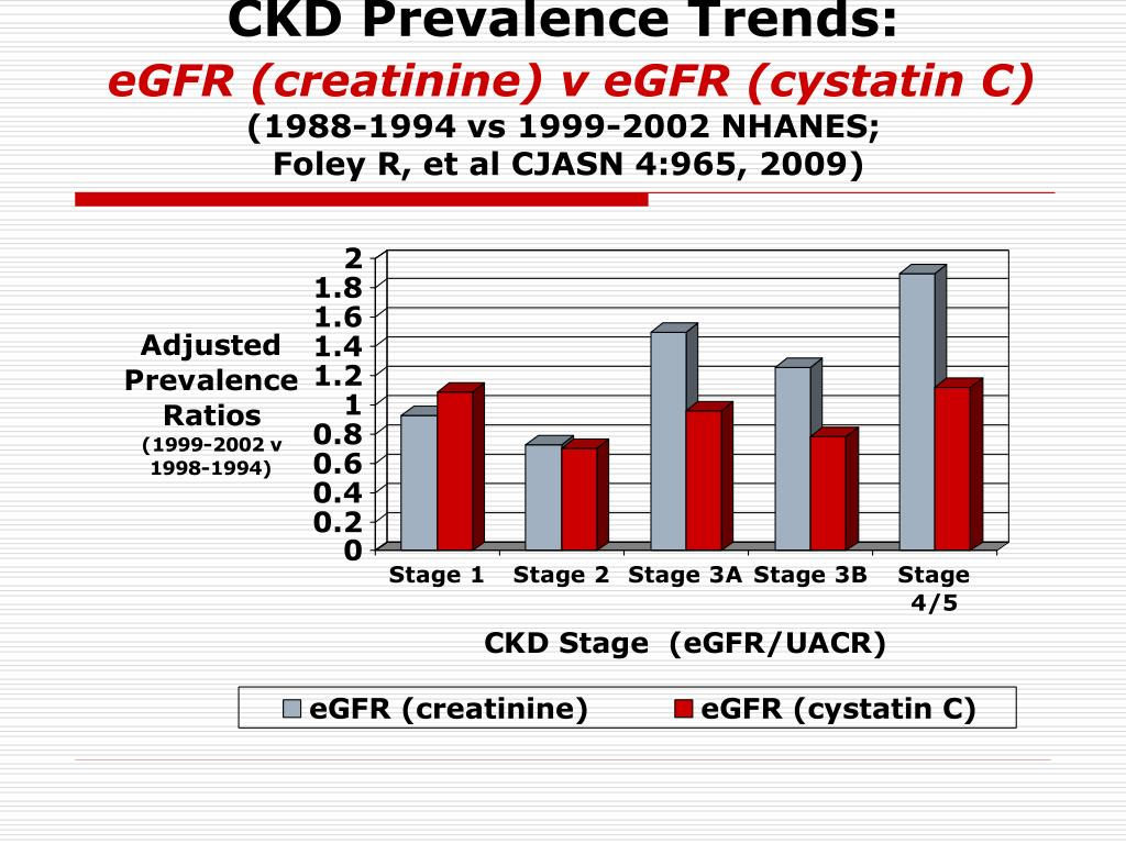 CKD Prevalence Trends: