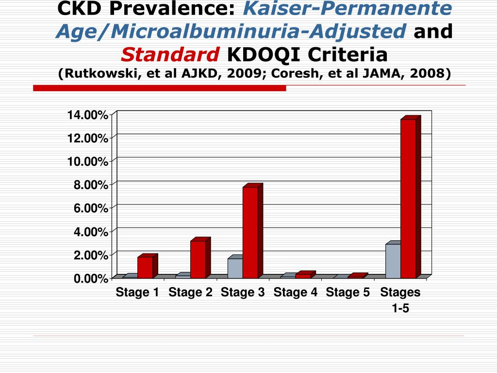 CKD Prevalence: