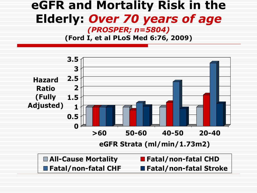 eGFR and Mortality Risk in the Elderly: