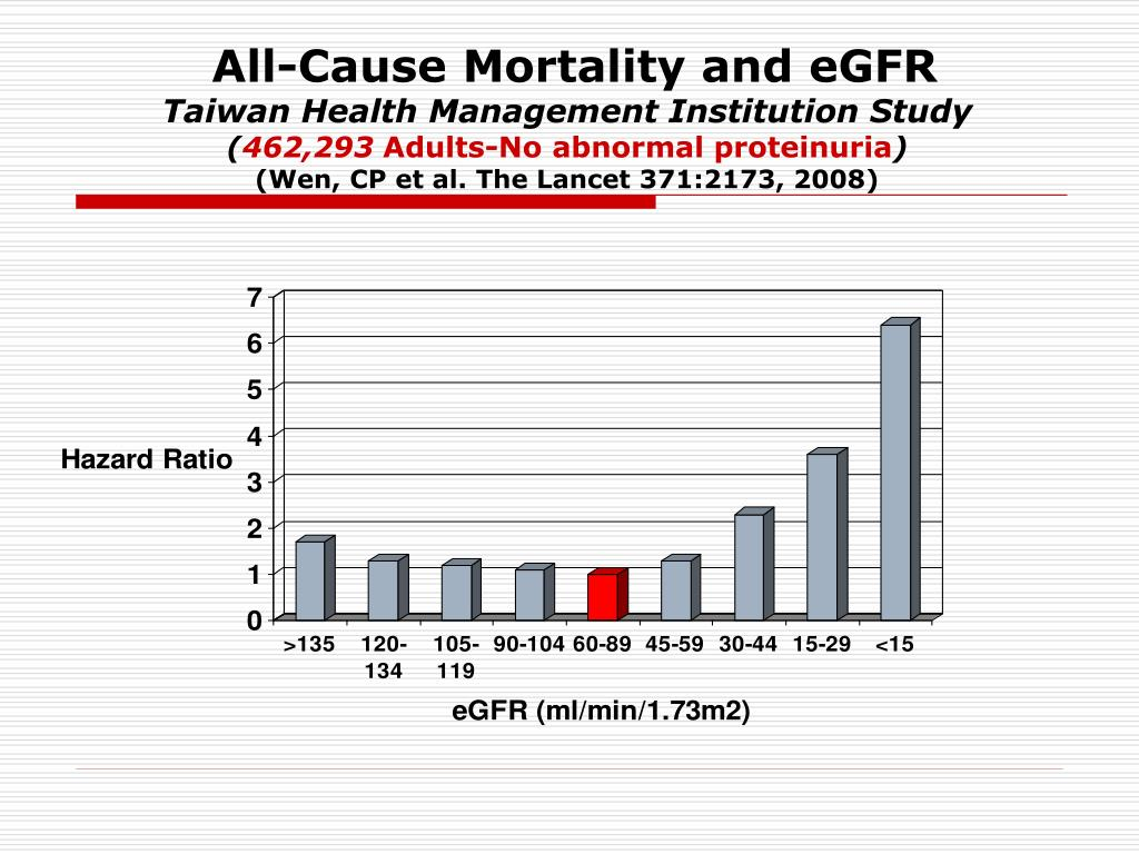 All-Cause Mortality and eGFR