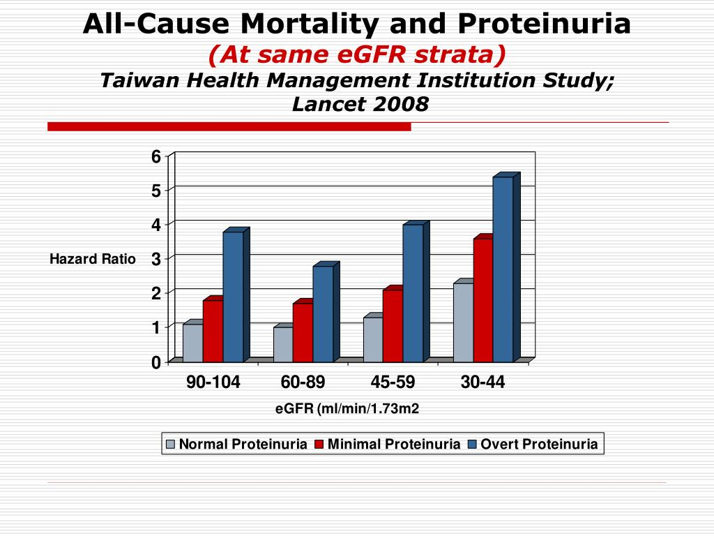 All-Cause Mortality and Proteinuria